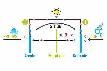 Energie_Brennstoffzelle.jpg